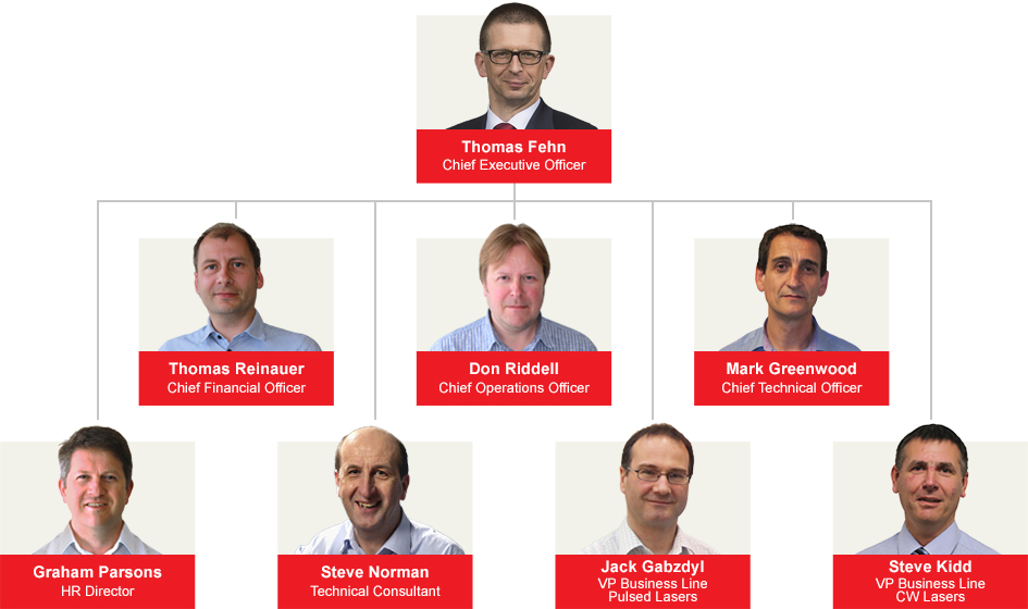 SPI Laser's Senior Management Team
