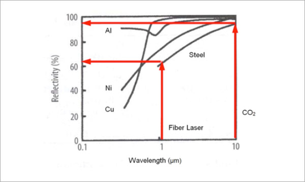 Advantages for Fiber Laser welding - Efficiency