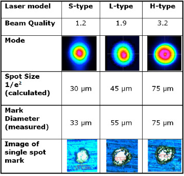 Figure 4. Comparison of different beam qualities available and resulting spot sizes and marks based on 8mm input beam and 163mm F-theta lens