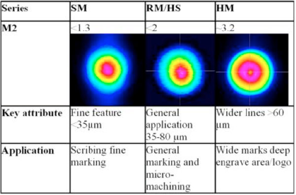 Figure 4. Shows the different beam qualities of our redENERGY Pulsed ns Fiber Lasers