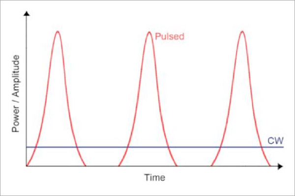 Figure 2: difference between CW and Pulsed Lasers