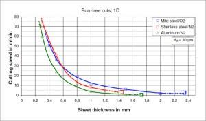 Figure 1. High speed cutting with a redPOWER 400W Fiber Laser