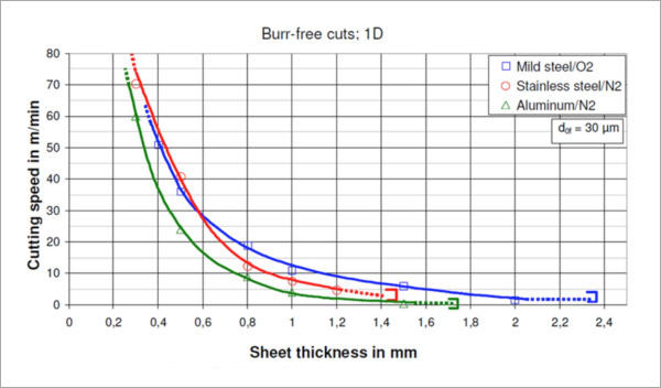 Medium Power Fiber Lasers In Tube Profile And 3d Cutting