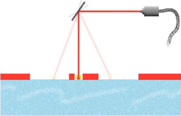 Laser Innovations