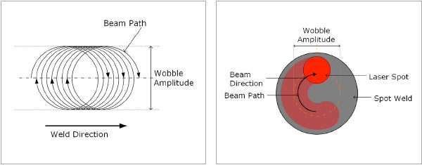 Figure 3: Schematic of the wobble welding technique. Figure 4 : Schematic of the spot wobble welding technique.
