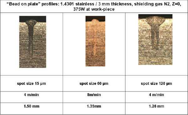 Figure 2: Stainless Steel welding: Effect of spot size (15um / 60um / 120um) on weld penetration depth at stated speed