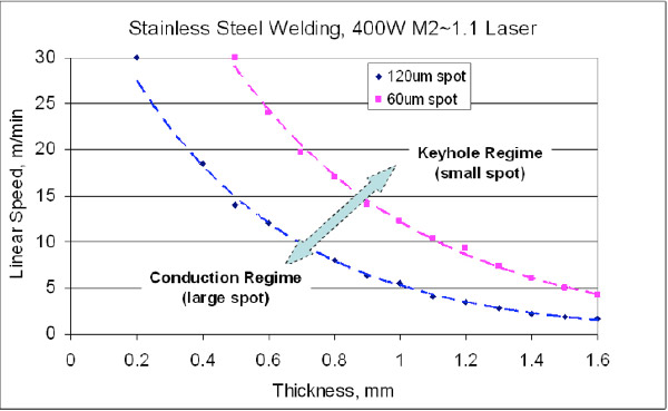 "Figure 3: ""Process Map"" for weld penetration depth vs linear speed for Stainless Steel welding with two spot sizes ( 60um / 120um)"