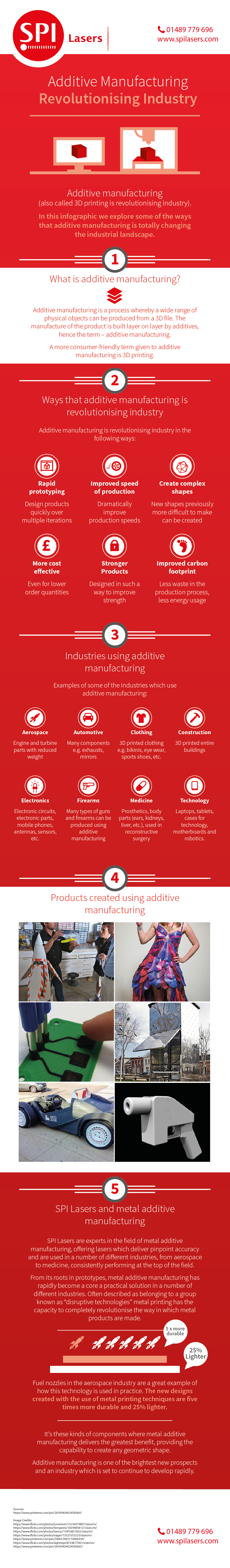 Additive Manufacturing: Revolutionizing Industry Infographic from SPI Lasers