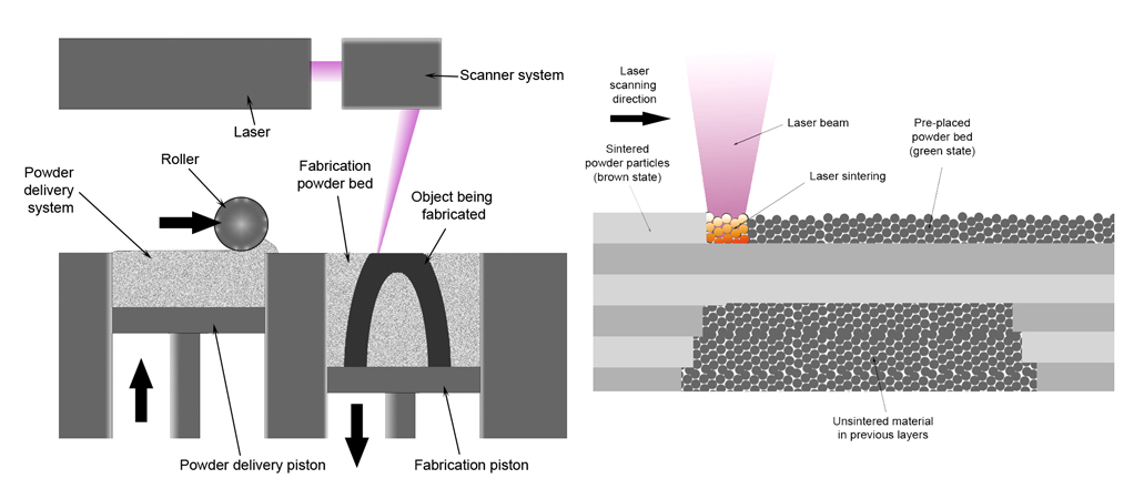 Diagram of the selective laser sintering process