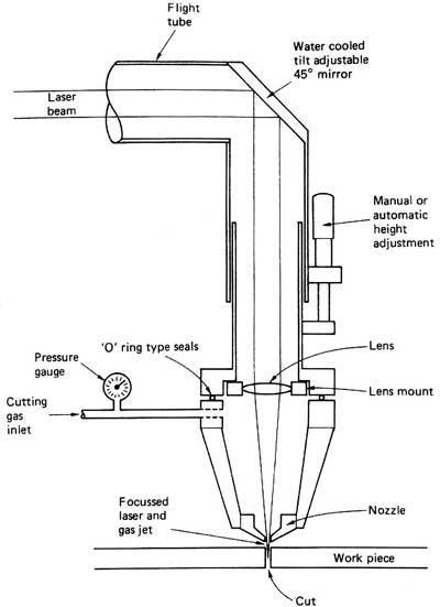 How Laser Cutting Works Spi Lasers