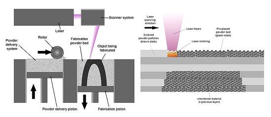 Laser Metal Fusion