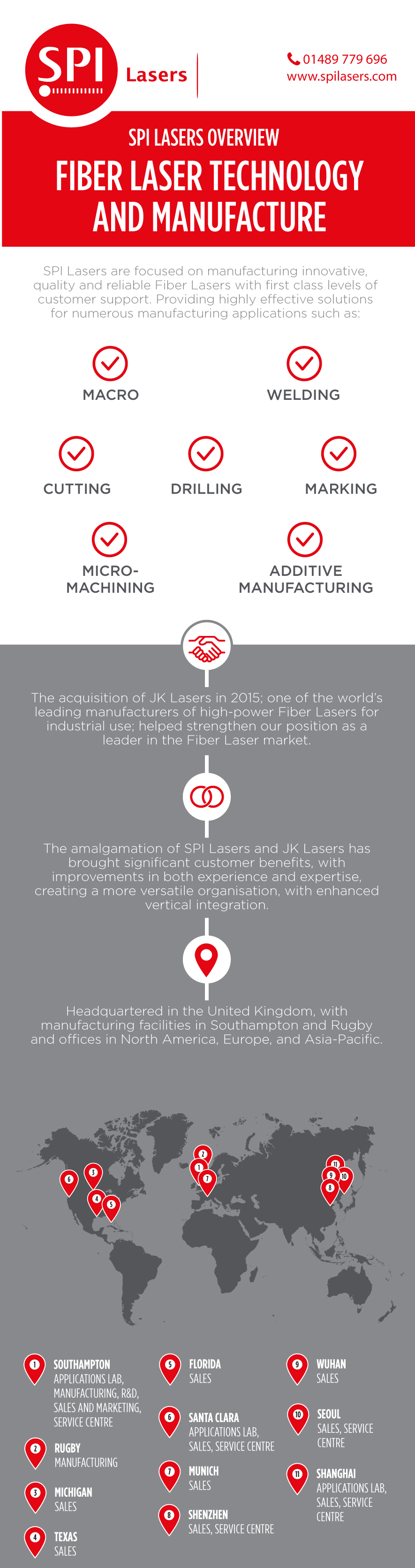 SPI Lasers Overview Infographic - Fiber Laser Technology and Manufacture - thumb